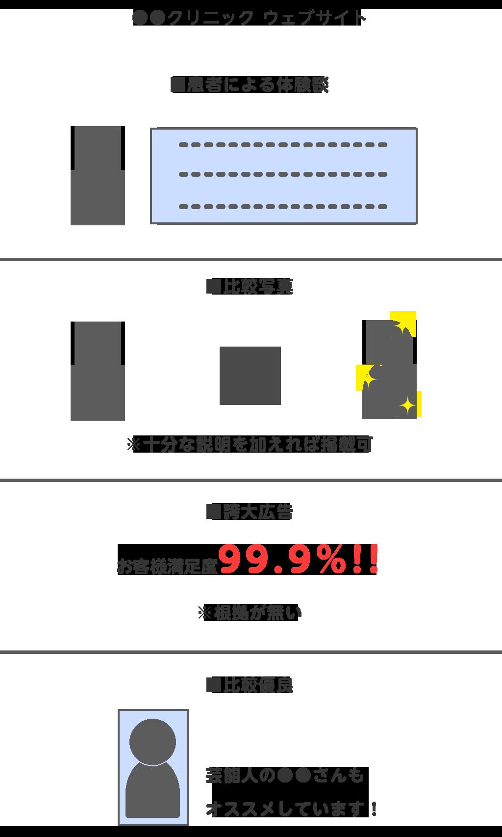 6月から禁止される表現の例